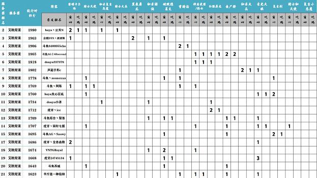 《聯盟戰棋》S5賽季末期強勢陣容排行