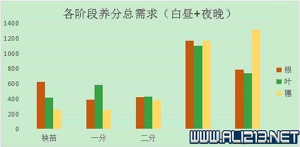 《天穗之咲稻姬》附加肥+養分+曬谷資料測試分析